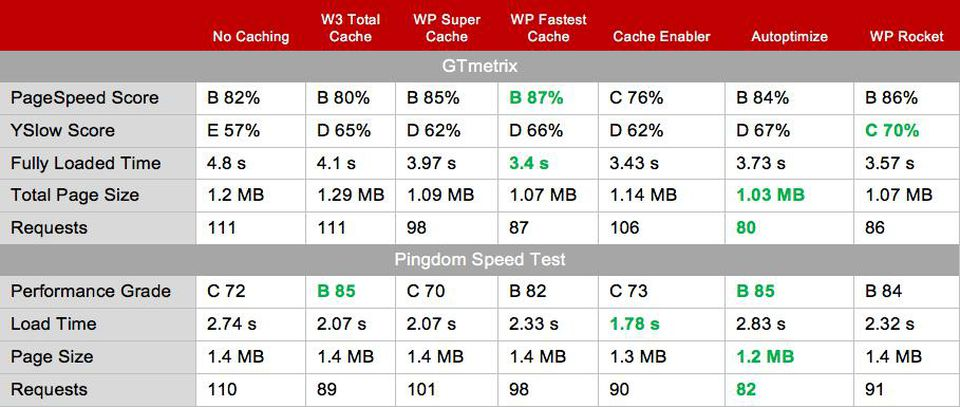 WP-Fastest-Cache-Test-Results-complex-website