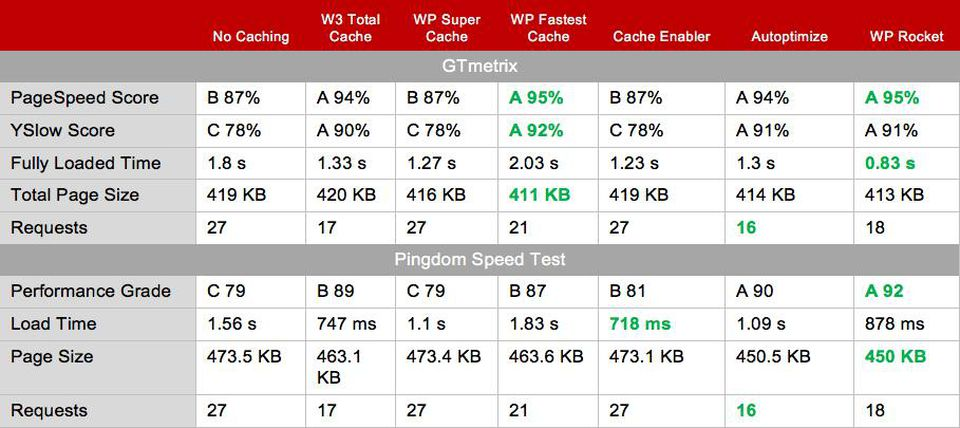 WP-Fastest-Cache-Test-Results-simple-website