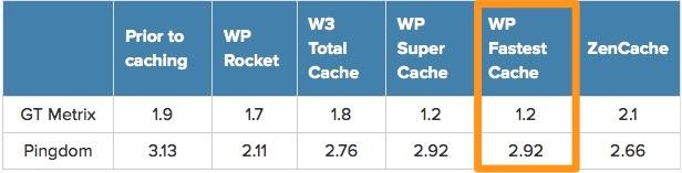 WP-Fastest-Cache-wordpress-plugin-screenshot-1